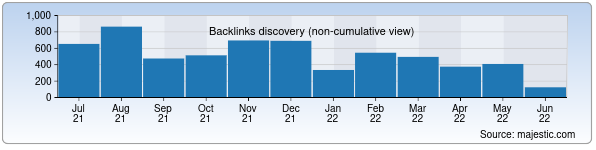 Referring Domains Discovery Chart from Majestic SEO for tourfair.uz