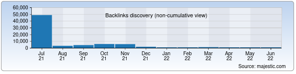 Referring Domains Discovery Chart from Majestic SEO for tps.uz