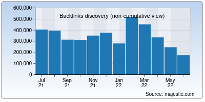 backlinks of tracemyip.org
