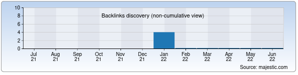 Referring Domains Discovery Chart from Majestic SEO for traceperevod.uz