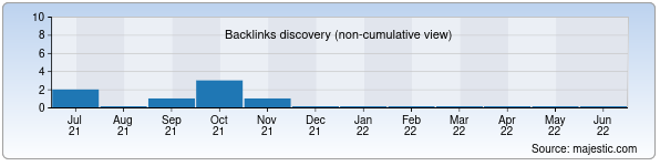Referring Domains Discovery Chart from Majestic SEO for trademark.uz
