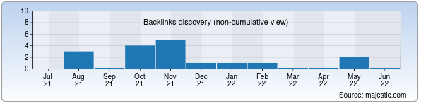 Referring Domains Discovery Chart from Majestic SEO for trance.uz