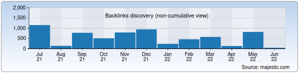 Referring Domains Discovery Chart from Majestic SEO for trans.uz