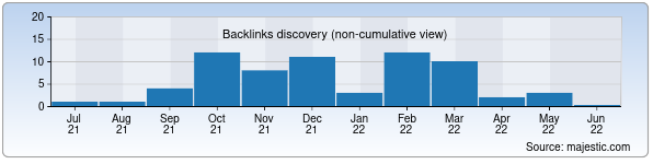 Referring Domains Discovery Chart from Majestic SEO for transcontinental.uz