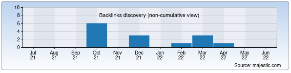 Referring Domains Discovery Chart from Majestic SEO for travelguide.uz