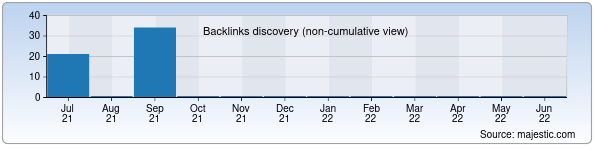 Referring Domains Discovery Chart from Majestic SEO for travelhub.uz
