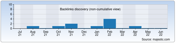 Referring Domains Discovery Chart from Majestic SEO for travelstudy.uz