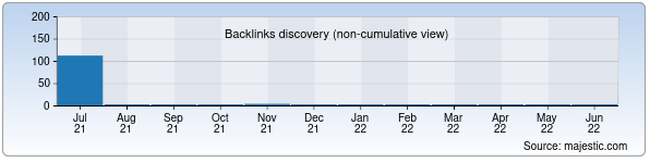 Referring Domains Discovery Chart from Majestic SEO for traveltours.uz