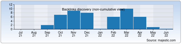 Referring Domains Discovery Chart from Majestic SEO for trenajer.uz