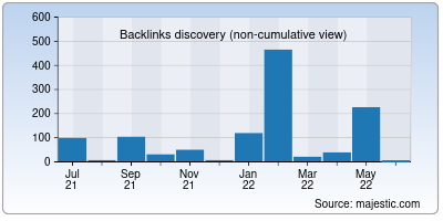 backlinks of tres.in