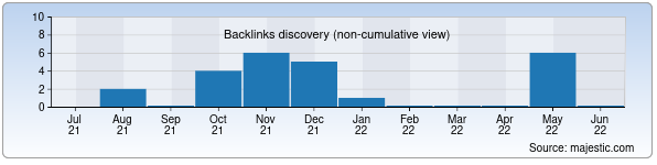 Referring Domains Discovery Chart from Majestic SEO for trinity.uz