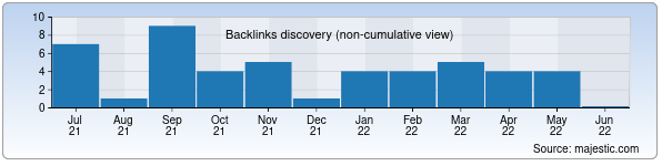 Referring Domains Discovery Chart from Majestic SEO for tristar.uz