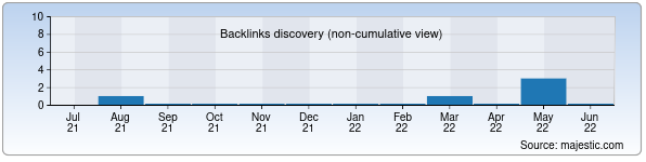 Referring Domains Discovery Chart from Majestic SEO for triz.uz