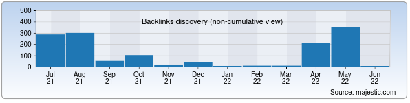Referring Domains Discovery Chart from Majestic SEO for trmz.uz