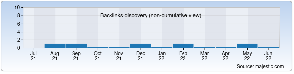 Referring Domains Discovery Chart from Majestic SEO for ts3.uz