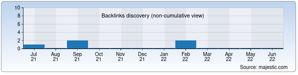 Referring Domains Discovery Chart from Majestic SEO for tshmoi.uz