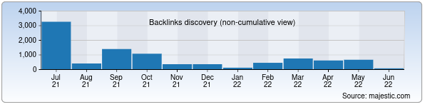 Referring Domains Discovery Chart from Majestic SEO for tshtt.uz