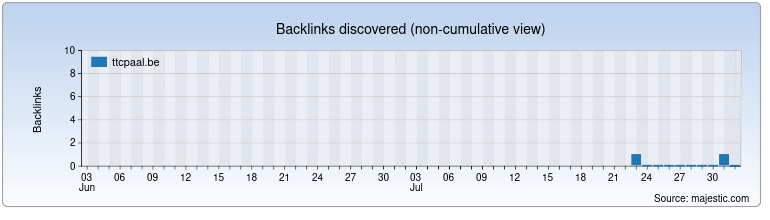 ttcpaal.be Backlink History Chart