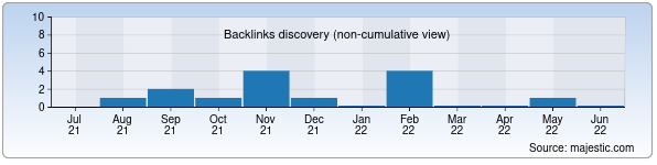 Referring Domains Discovery Chart from Majestic SEO for ttemz-kran.uz
