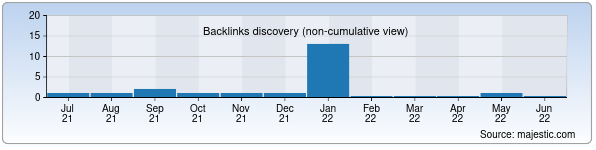Referring Domains Discovery Chart from Majestic SEO for ttk.uz