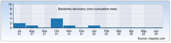 Referring Domains Discovery Chart from Majestic SEO for ttrk.uz