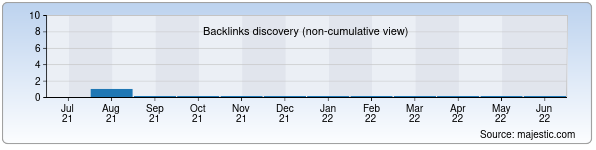Referring Domains Discovery Chart from Majestic SEO for tttkhk.uz