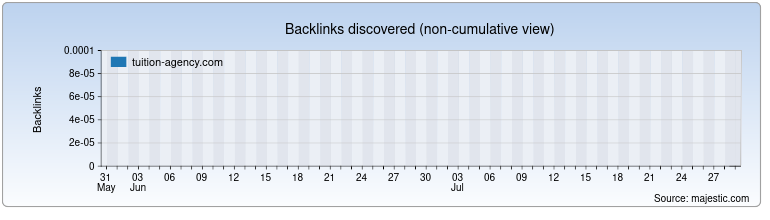 tuition-agency.com Backlink History Chart