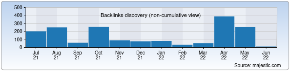 Referring Domains Discovery Chart from Majestic SEO for tuitkf.uz