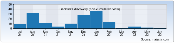 Referring Domains Discovery Chart from Majestic SEO for turan-xamid.uz