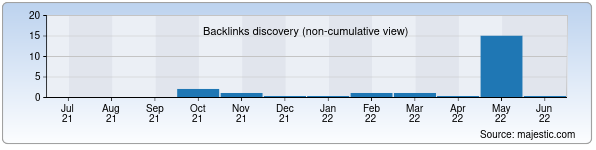 Referring Domains Discovery Chart from Majestic SEO for turebaev.uz
