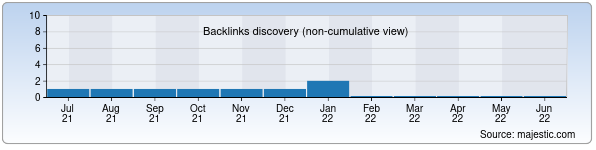 Referring Domains Discovery Chart from Majestic SEO for turkiston.uz