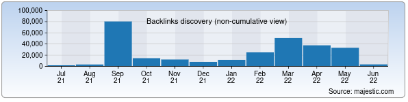 Referring Domains Discovery Chart from Majestic SEO for turkistonbank.uz