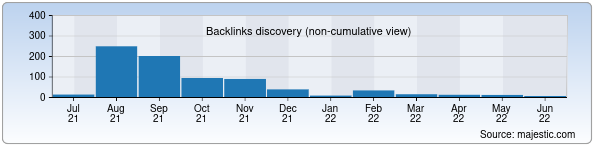 Referring Domains Discovery Chart from Majestic SEO for turkistonpress.uz