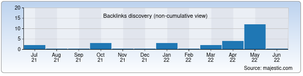 Referring Domains Discovery Chart from Majestic SEO for turkturizm.uz