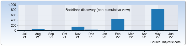 Referring Domains Discovery Chart from Majestic SEO for turonlib.uz