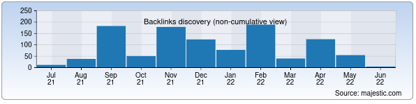 Referring Domains Discovery Chart from Majestic SEO for turputevka.uz