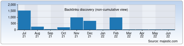 Referring Domains Discovery Chart from Majestic SEO for tush.uz