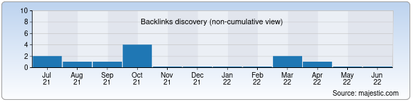 Referring Domains Discovery Chart from Majestic SEO for tutors.uz