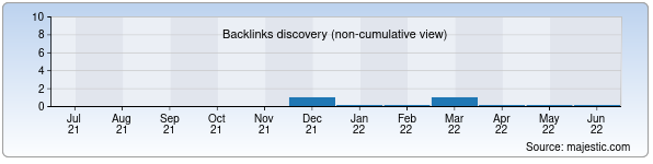 Referring Domains Discovery Chart from Majestic SEO for txtb16.zn.uz