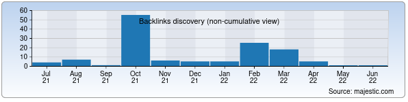 Referring Domains Discovery Chart from Majestic SEO for tyuk.uz