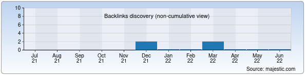Referring Domains Discovery Chart from Majestic SEO for tyuk.vo.uz