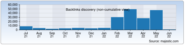 Referring Domains Discovery Chart from Majestic SEO for uba.uz