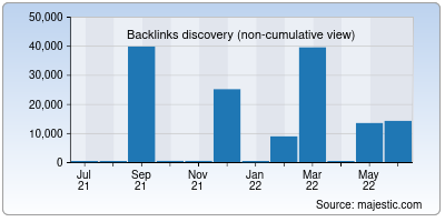 backlinks of ucnews.in