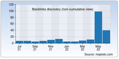 backlinks of udhyam.org