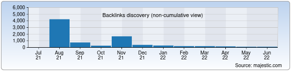 Referring Domains Discovery Chart from Majestic SEO for ula.uz