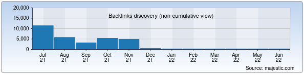 Referring Domains Discovery Chart from Majestic SEO for ulugov.uz