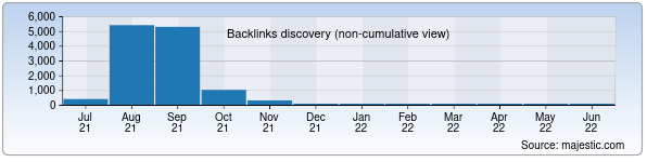Referring Domains Discovery Chart from Majestic SEO for umebel.uz