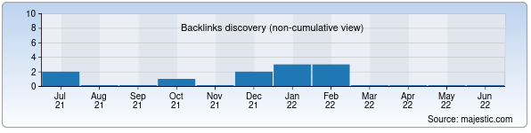 Referring Domains Discovery Chart from Majestic SEO for umidnihollari.uz