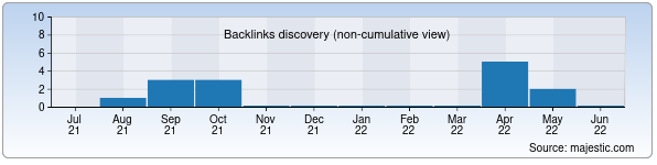 Referring Domains Discovery Chart from Majestic SEO for umie.uz
