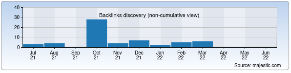 Referring Domains Discovery Chart from Majestic SEO for umirs.uz
